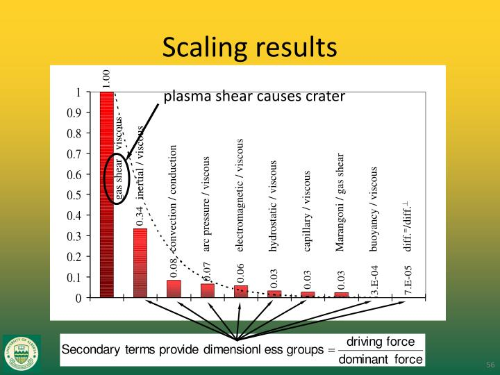 Scaling results