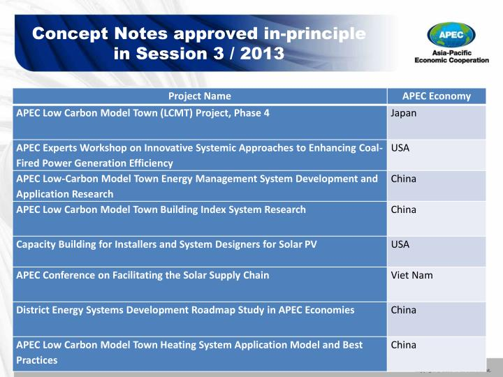Concept Notes approved in-principle in Session 3 / 2013