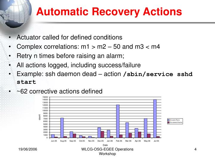 Automatic Recovery Actions