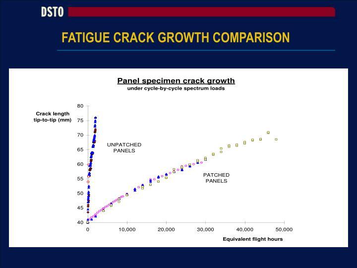 FATIGUE CRACK GROWTH COMPARISON
