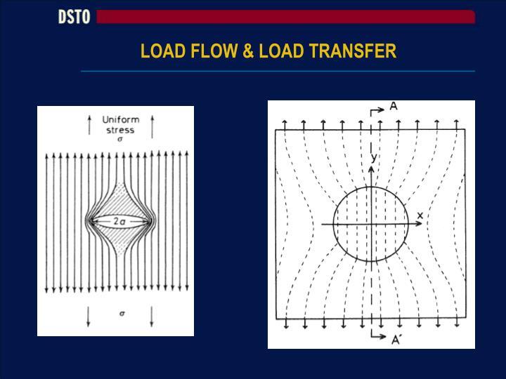 LOAD FLOW & LOAD TRANSFER