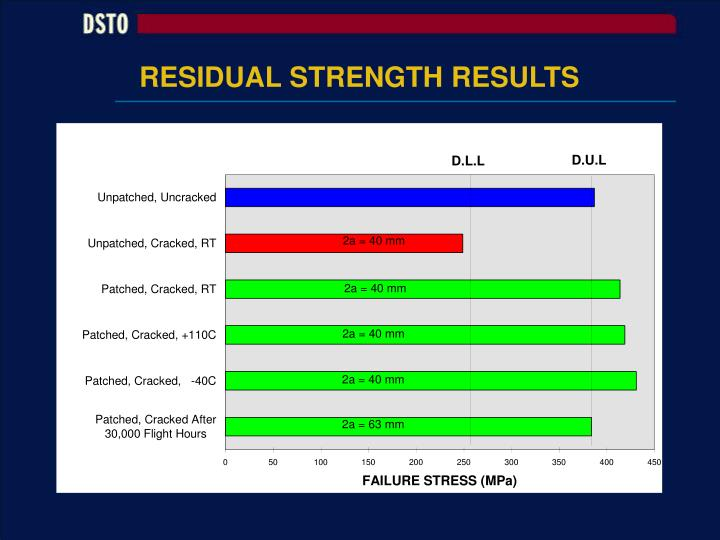 RESIDUAL STRENGTH RESULTS