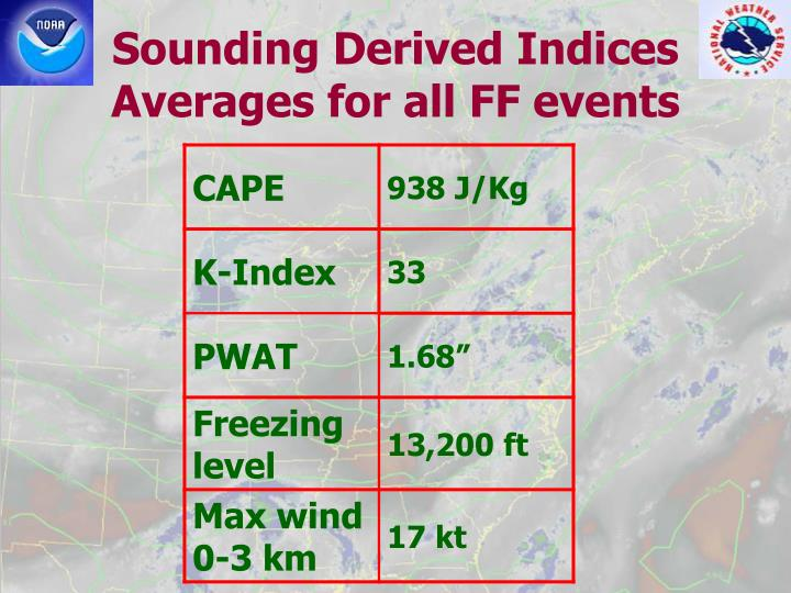 Sounding Derived Indices