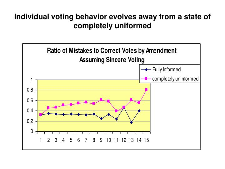 Individual voting behavior evolves away from a state of completely uniformed