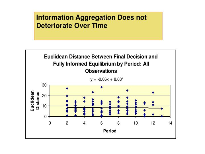 Information Aggregation Does not Deteriorate Over Time