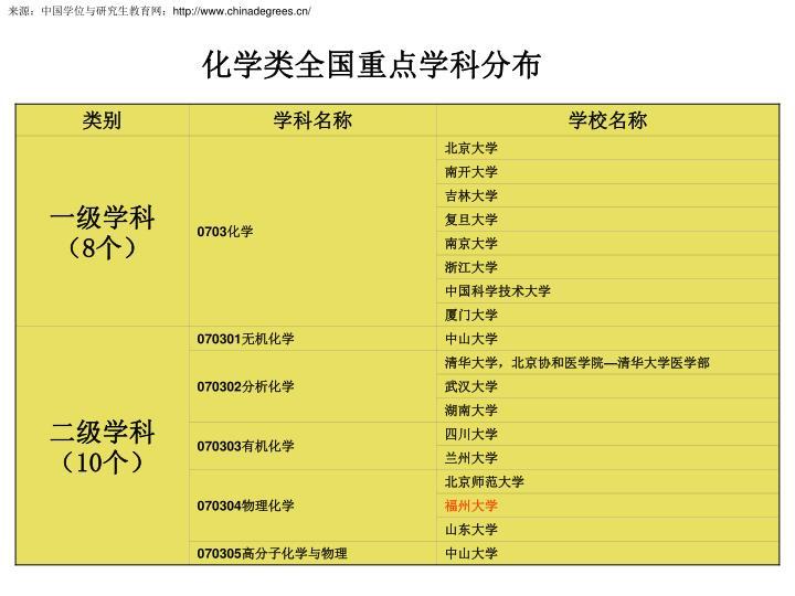 来源:中国学位与研究生教育网: