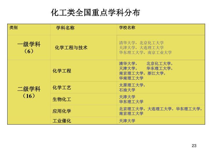 化工类全国重点学科分布