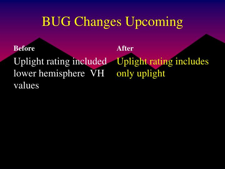 BUG Changes Upcoming