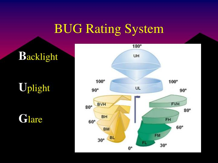 BUG Rating System