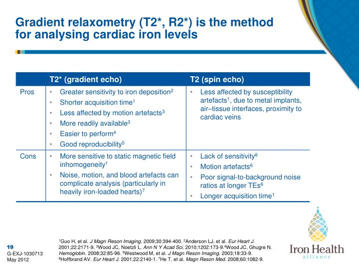 Gradient relaxometry (T2*, R2*) is the method for analysing cardiac iron levels