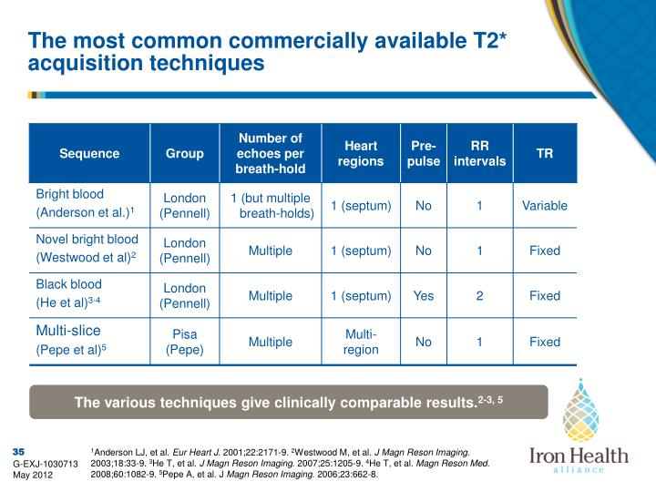 The most common commercially available T2* acquisition techniques