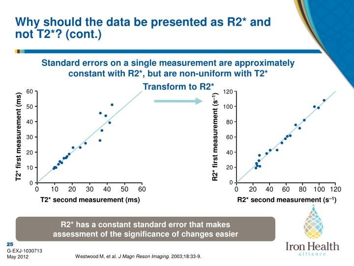 Why should the data be presented as R2* and not T2*? (cont.)