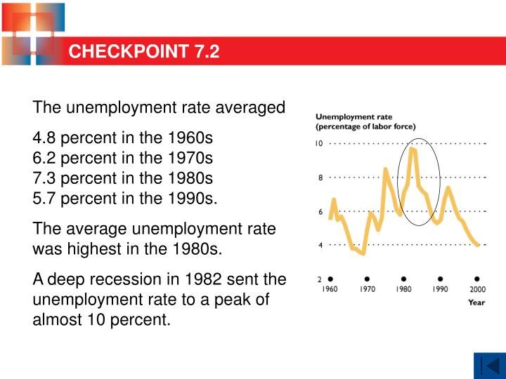 The unemployment rate averaged