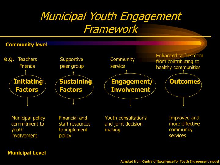 Municipal Youth Engagement Framework