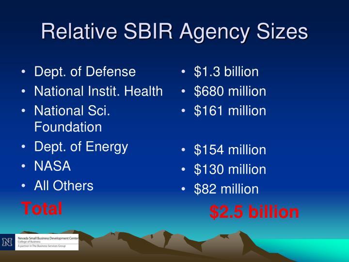 Relative SBIR Agency Sizes