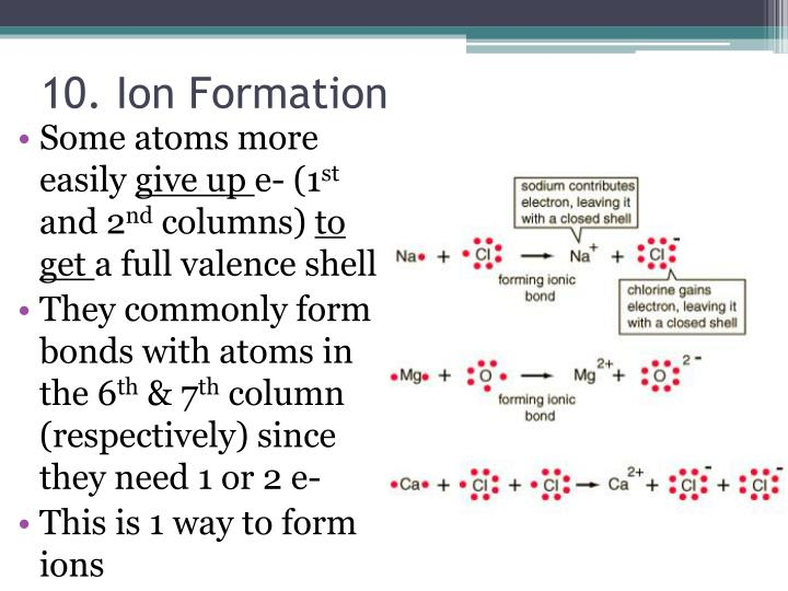 10. Ion Formation