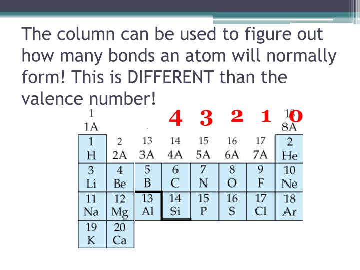 The column can be used to figure out how many bonds an atom will normally form! This is DIFFERENT than the valence number!