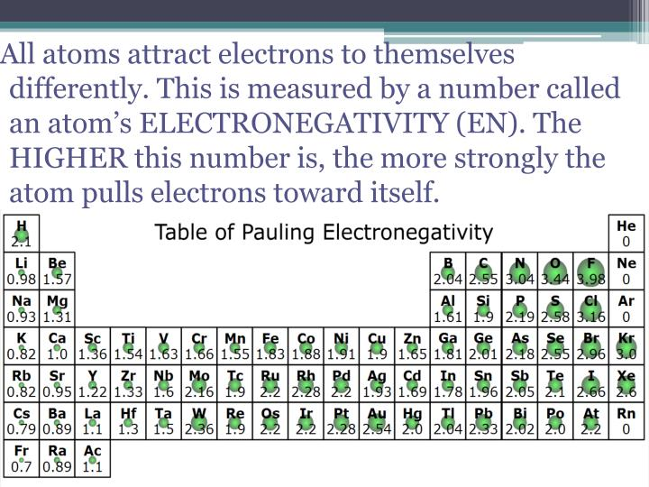 All atoms attract electrons to themselves differently. This is measured by a number called an atom's ELECTRONEGATIVITY (EN). The HIGHER this number is, the more strongly the atom pulls electrons toward itself.
