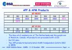 app apm products