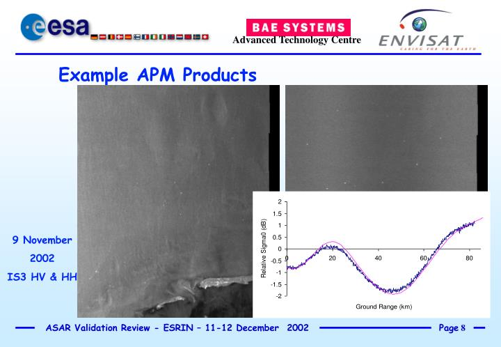 Example APM Products