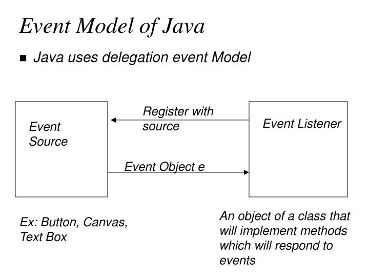 Event Model of Java