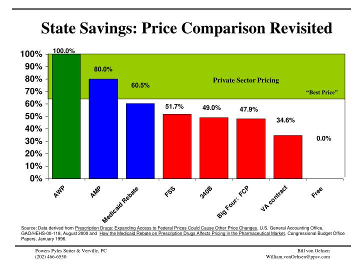 State Savings: Price Comparison Revisited