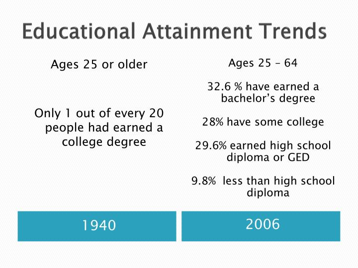 Educational Attainment Trends