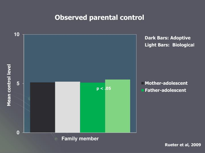 Observed parental control