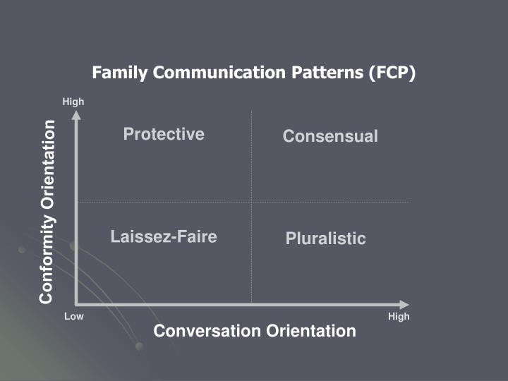 Family Communication Patterns (FCP)