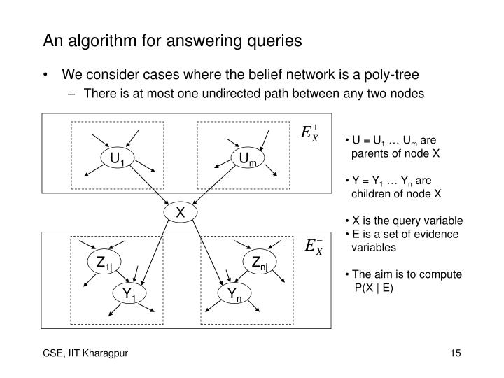 An algorithm for answering queries