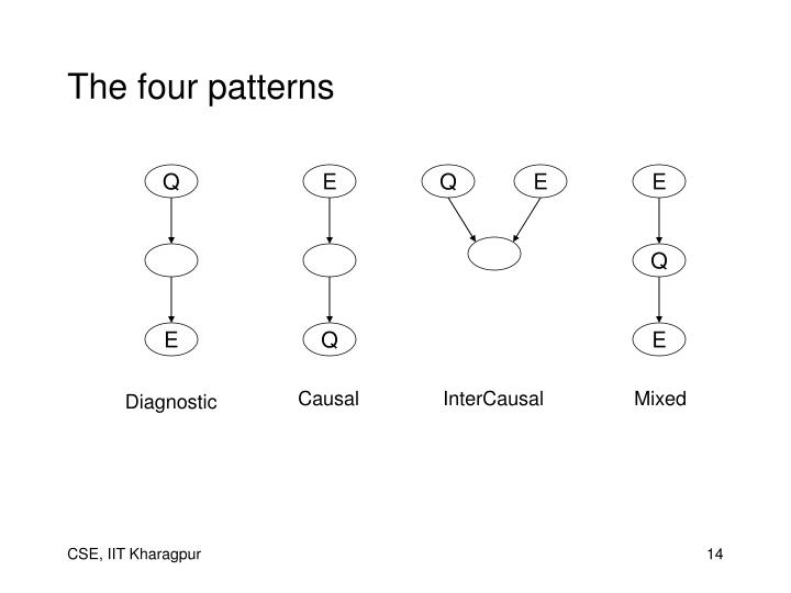The four patterns