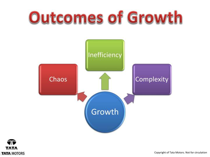 Outcomes of Growth