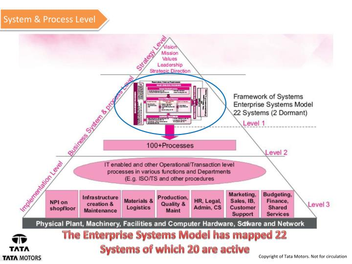 System & Process Level