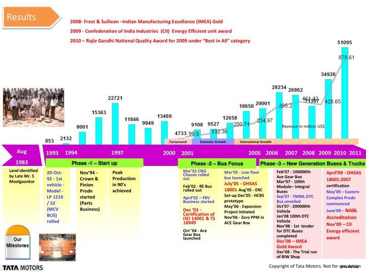 Revenue in million US$