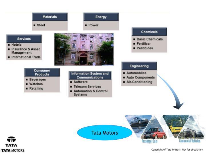 7 Business Sectors