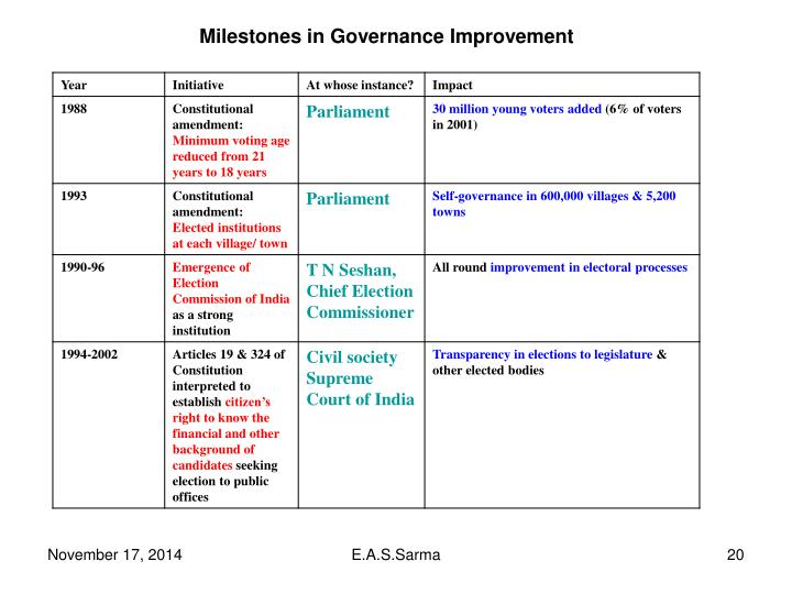 Milestones in Governance Improvement