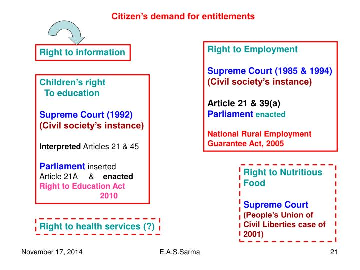 Citizen's demand for entitlements