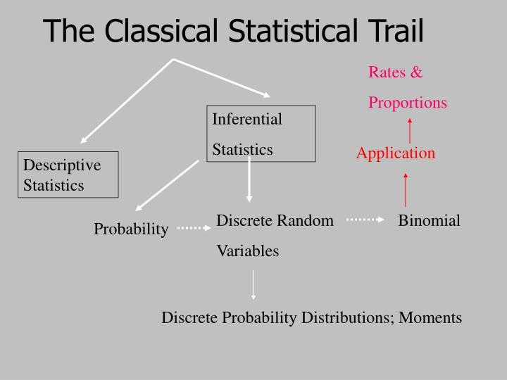 The Classical Statistical Trail