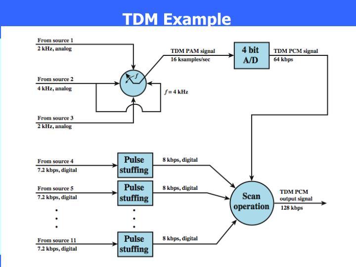 TDM Example