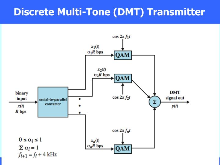 Discrete Multi-Tone (DMT) Transmitter