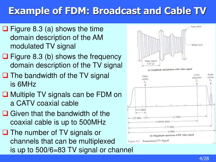 Example of FDM: Broadcast and Cable TV