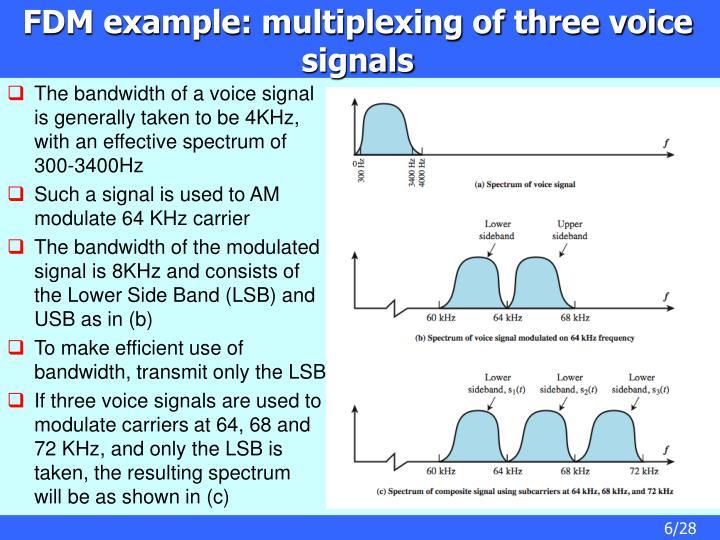 FDM example: multiplexing of three voice signals
