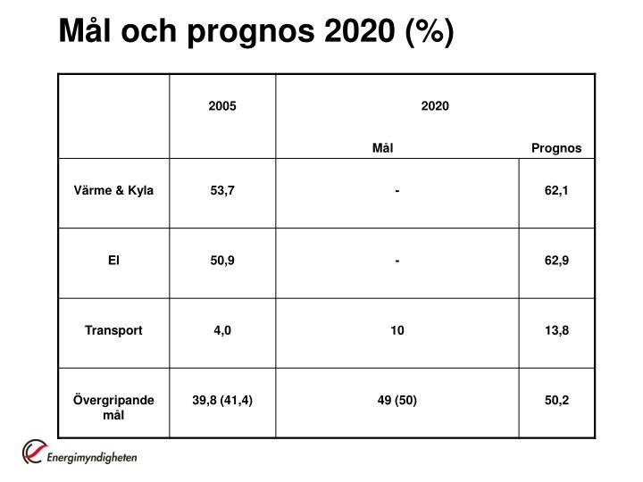 Mål och prognos 2020 (%)