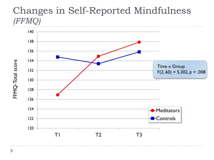 Changes in Self-Reported Mindfulness
