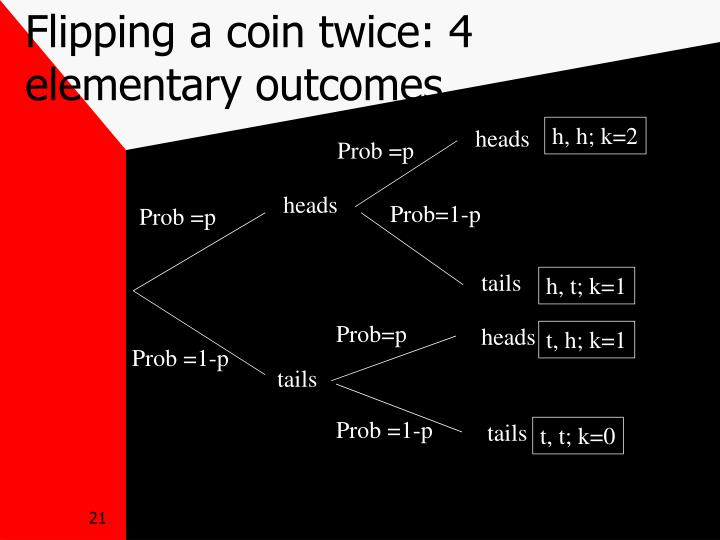 Flipping a coin twice: 4 elementary outcomes
