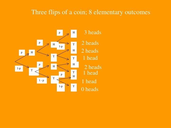 Three flips of a coin; 8 elementary outcomes