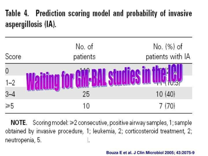 Waiting for GM-BAL studies in the ICU