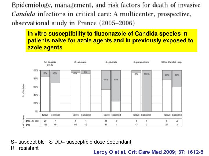In vitro susceptibility to fluconazole of Candida species in
