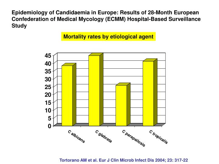 Epidemiology of Candidaemia in Europe: Results of 28-Month European Confederation of Medical Mycology (ECMM) Hospital-Based Surveillance Study