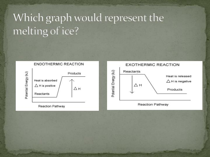 Which graph would represent the melting of ice?